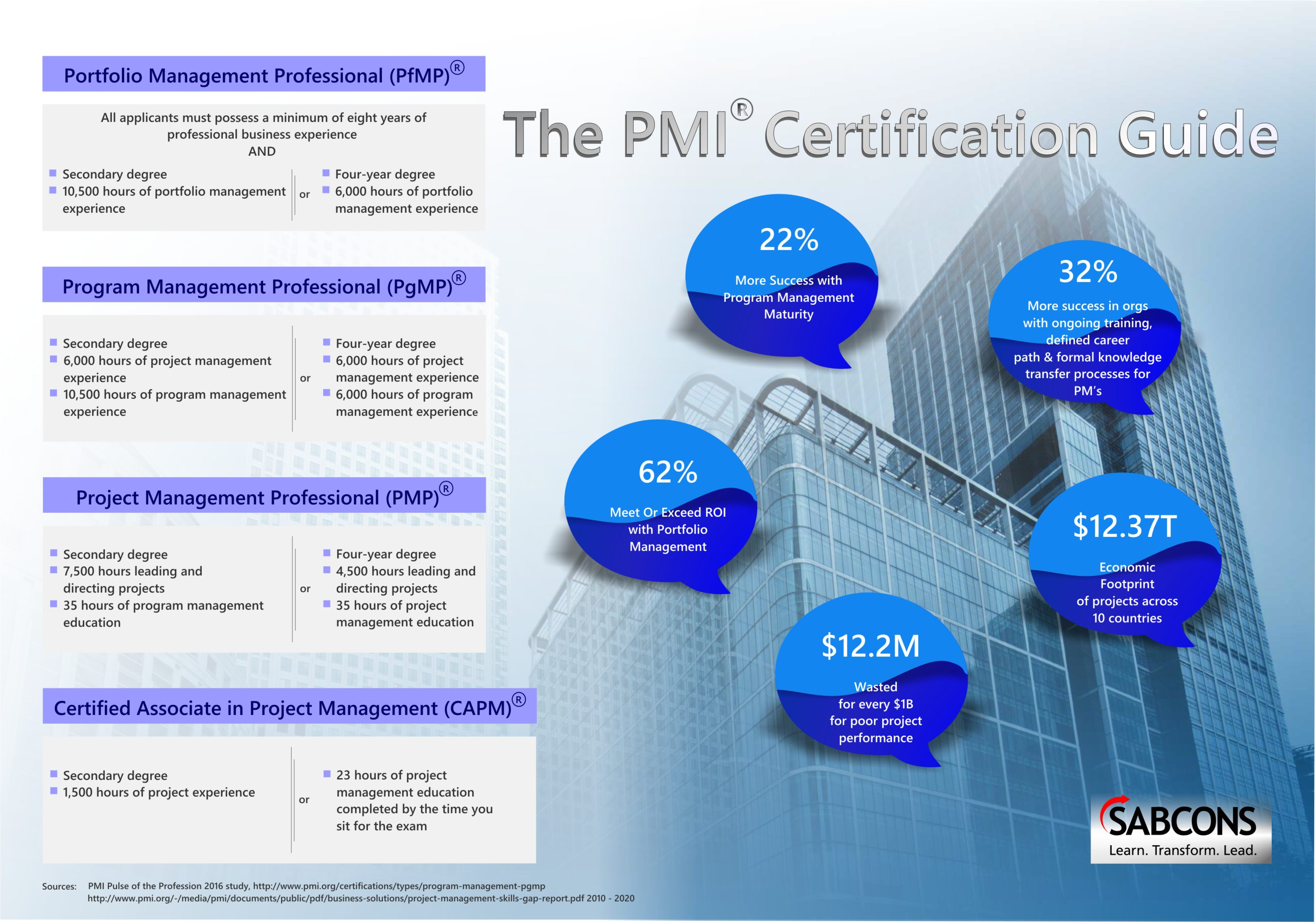 Faqs Pm Leadership Strategy Pmi Pmp Capm Pgmp